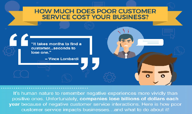 How Much Does Poor Customer Service Cost Your Business? #infographic