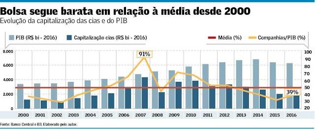Você compra ou vende ações e fundos após a notícia de alta ou queda no PIB brasileiro? Veja porque isso pode não ser sensato.
