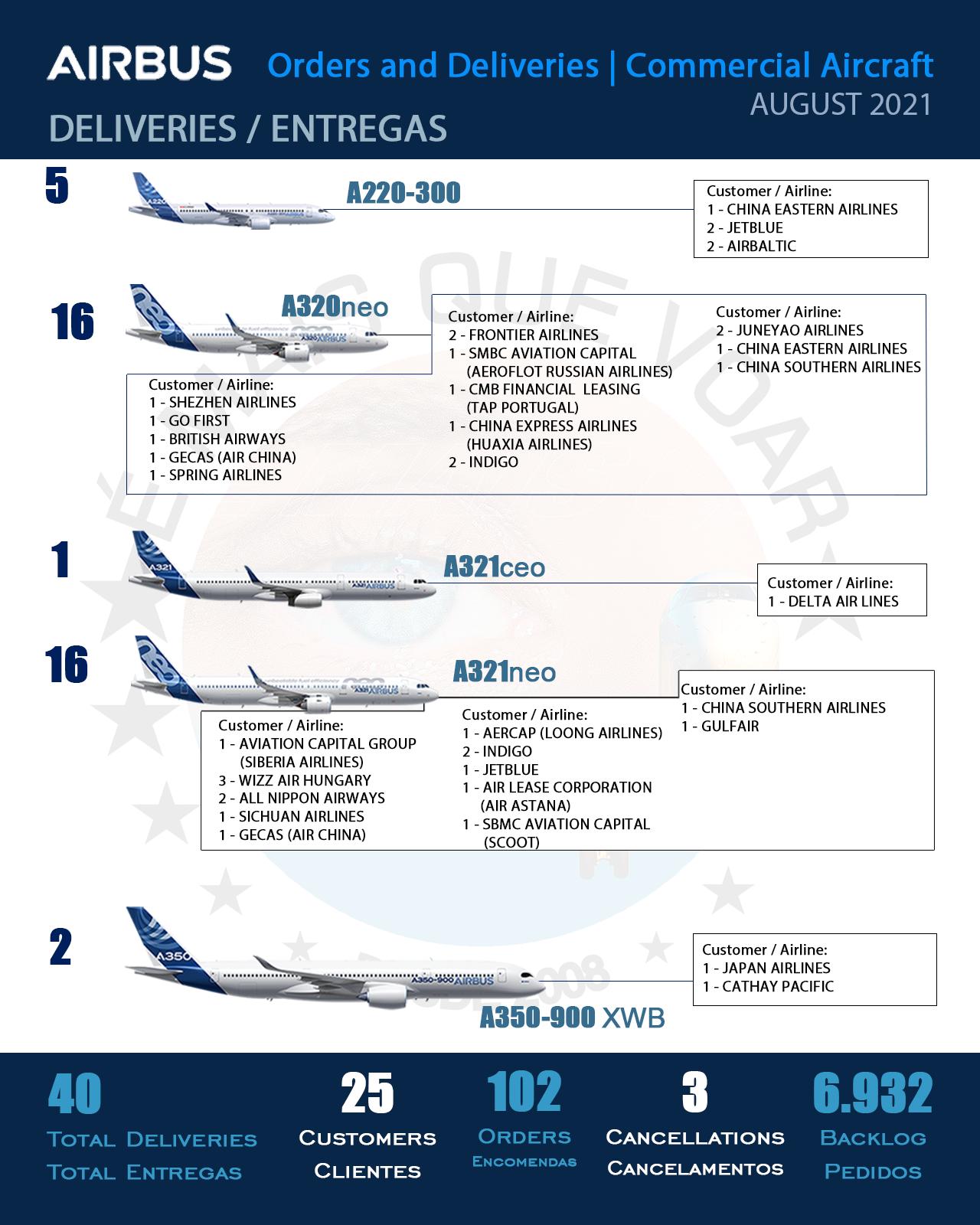 INFOGRÁFICO: Encomendas e Entregas Aeronaves Comerciais da Airbus – Agosto 2021