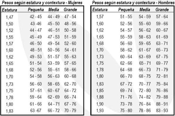 calculadora peso ideal altura