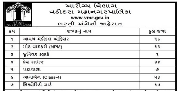 VMC Recruitment 2020 For 144 Junior Clerk, Security Guard & Other Posts