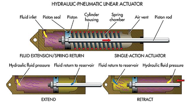 actuadores hidraulicos y neumaticos