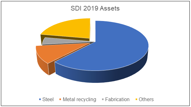 SDI assets