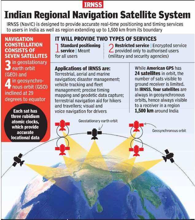 NavIC India's own GPS