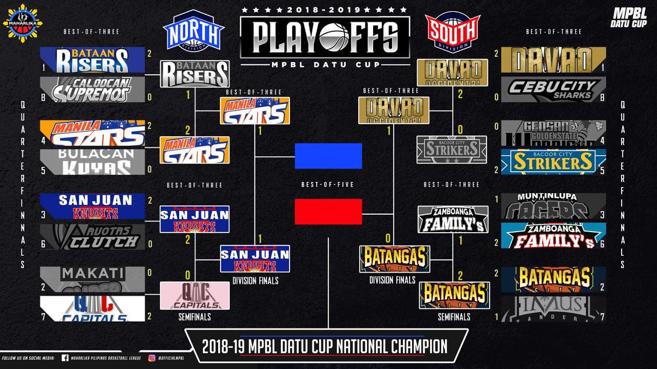 San Juan Knights def. Manila Stars, 92-90  (REPLAY VIDEO) MPBL North Division Finals Game 2