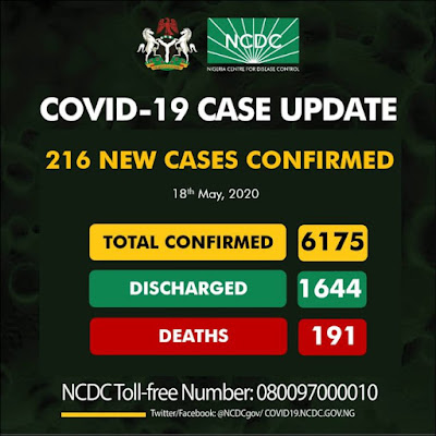 Nigeria recorded 216 new confirmed cases of COVID-19 on the 18th May 2020, bringing the total number of confirmed cases in the country to 6175. NCDC reports