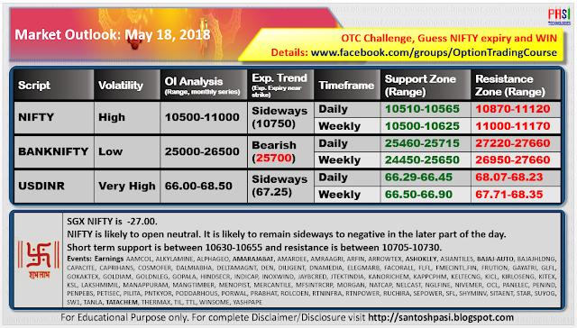 Indian Market Outlook: 20180518