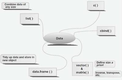 Gambar 3.1 Berbagai metode menyimpan data di R