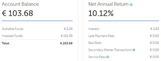 Nordet-Superrahastot-P2P-Envestio-Mintos-Flender-FastInvest-NEOFinance4