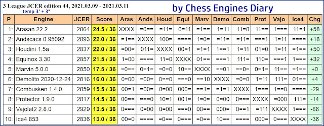 Chess Engines Diary - Tournaments 2021 - Page 4 2021.03.09.3LeagueJCER.ed44