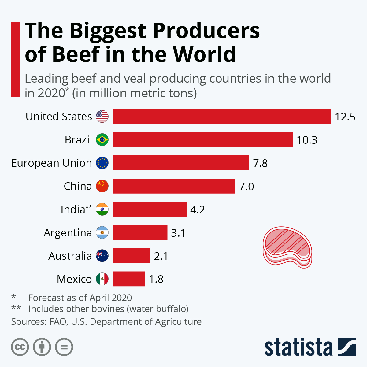 The Biggest Producers of Beef in the World #infographic