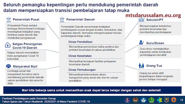 Pedoman Pembelajaran Semester Genap Tapel 2020/2021 Di Masa Pendemi Covid-19