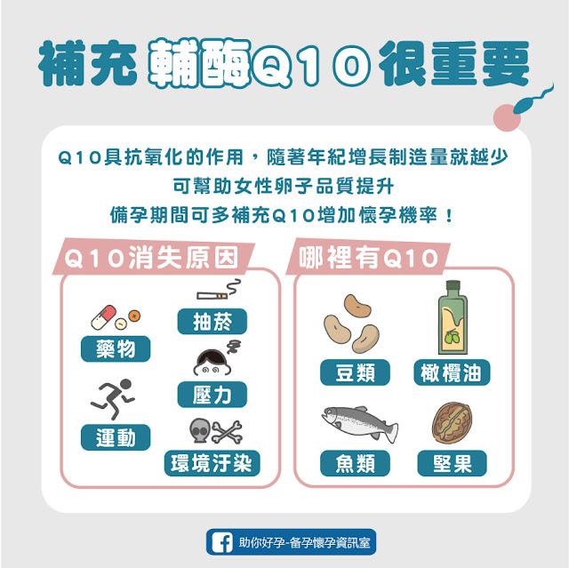 補充輔酶Q10很重要/Q10消失的原因/哪裡有Q10
