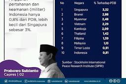 Sangat Peduli Kedaulatan Negara, Prabowo Soroti Lemahnya Pertahanan Indonesia  Di Debat Keempat