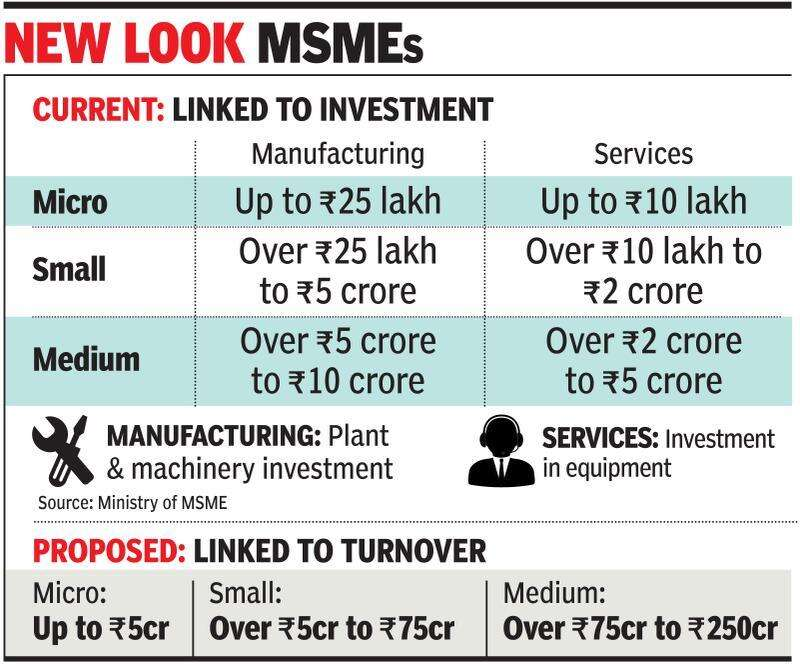 MSME Year End Review, UPSC Indiathinkers