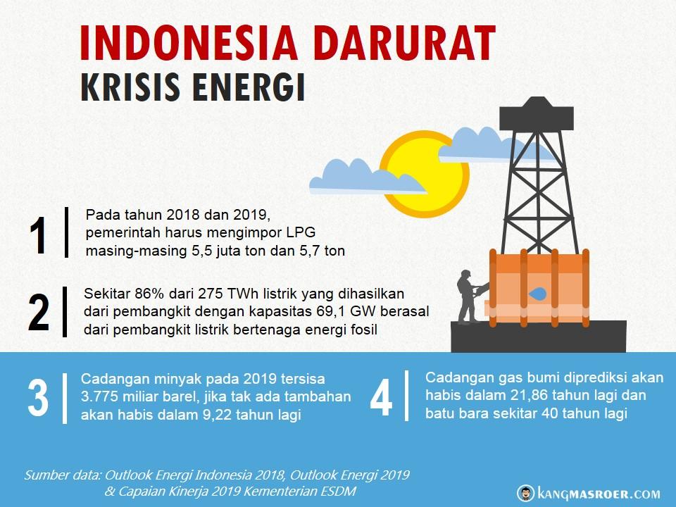 Indonesia darurat krisis energi
