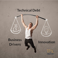 Balancing technical debt, innovation, and business drivers