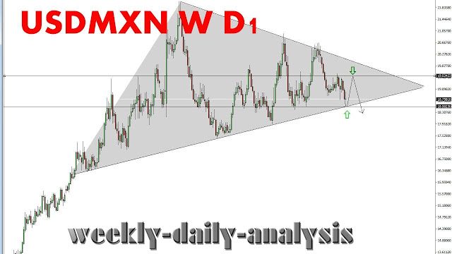 http://www.weekly-daily-analysis.co/2019/04/nzdusd-forecast-and-analysis-nzdusd.html