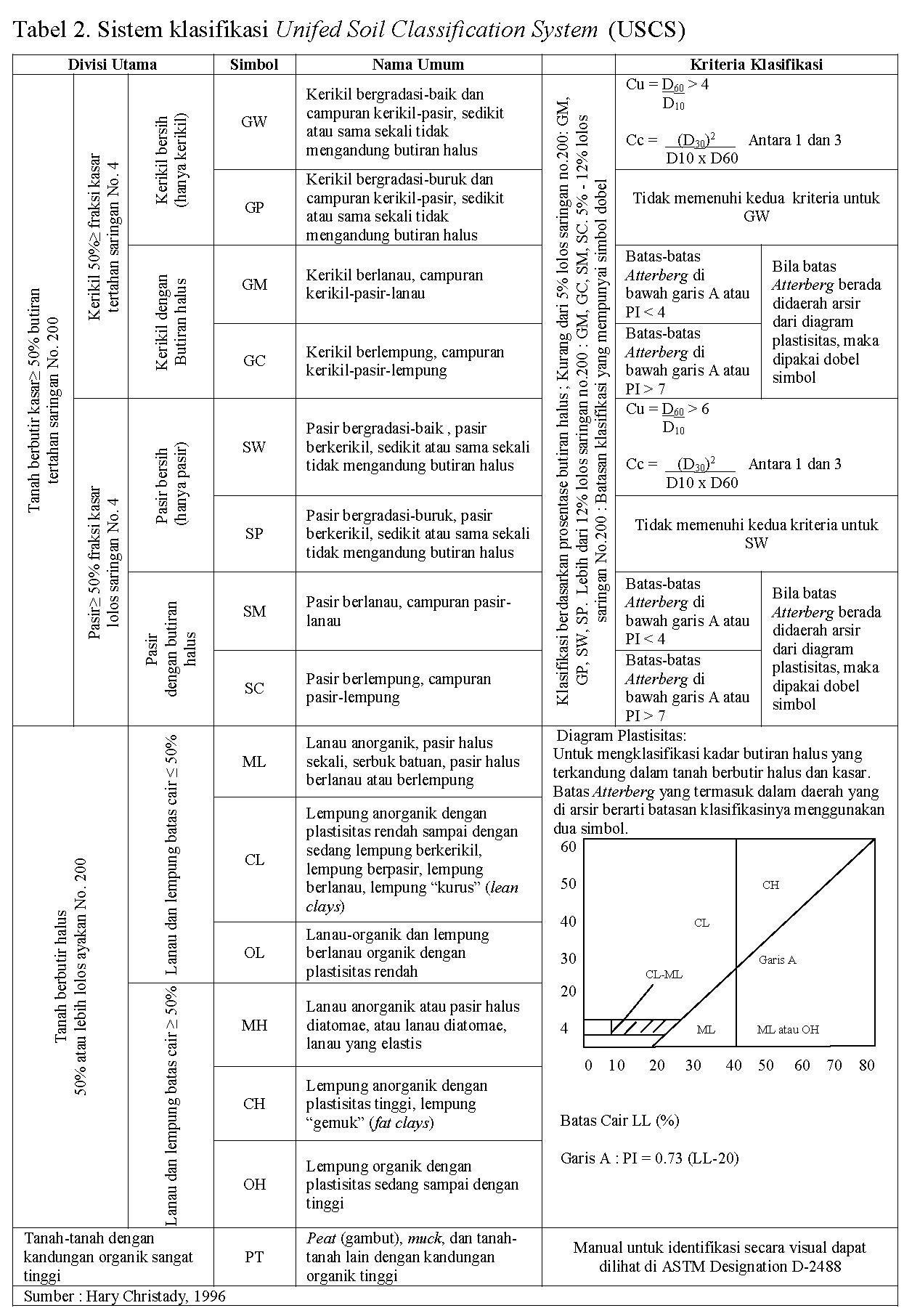 Sistem Klasifikasi Tanah USCS