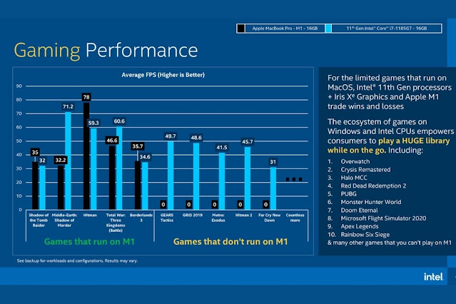 Apple M1 Chipsets vs Intel i7 11th Gen Gaming Performance