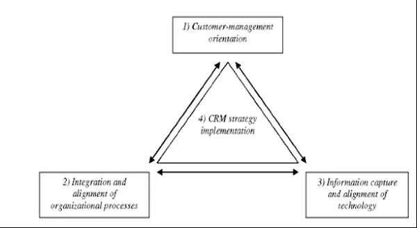 Komponen Customer Relationship Management (CRM)
