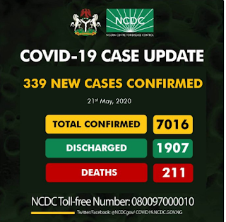 Nigeria COVID-19 cases exceed 7,000 with 211 deaths