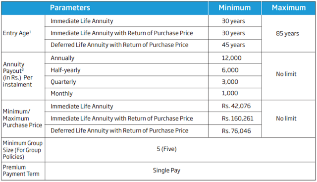 HDFC Life Pension Guaranteed Plan | Features & Benefits