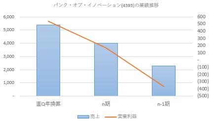 オブ 株価 バンク イノベーション (株)バンク・オブ・イノベーション【4393】:信用残の時系列推移