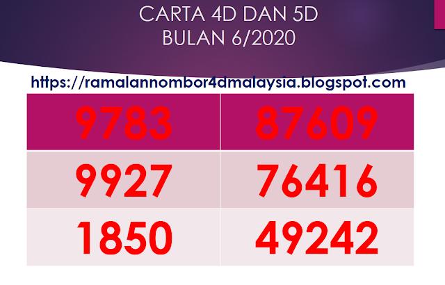 CARTA 4D & 5D