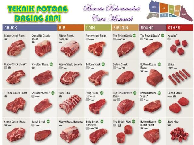 Bagian karkas mempunyai nilai ekonomi yang lebih tinggi dibanding yang bukan karkas. Pemotongan ternak sesuai syarat dengan tujuannya adalah untuk mendapatkan daging dan produk potong daging.