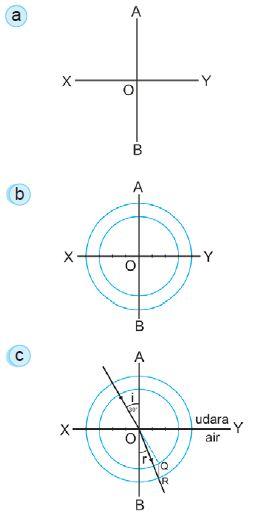 Menggambar diagram sinar pembiasan cahaya dari udara ke air.