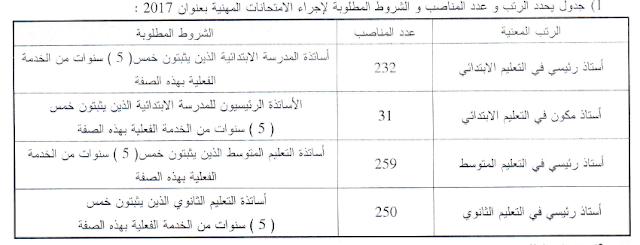 الامتحان المهني للأساتذة 29 جوان 2017 مديرية التربية لولاية الوادي