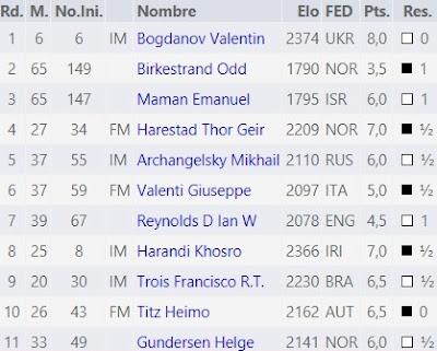 Contrincantes de Jaume Anguera en el World Senior Chess Championship 2015