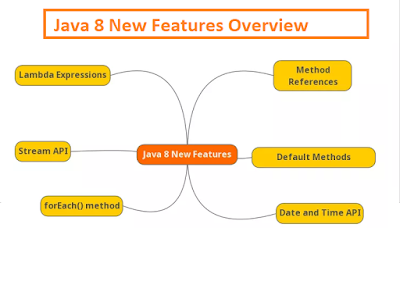 10 Examples of forEach() method in Java 8