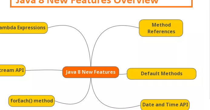 10 Examples of forEach() method in Java 8 | Java67