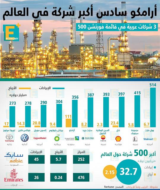 أرامكو سادس أكبر شركة في العالم
