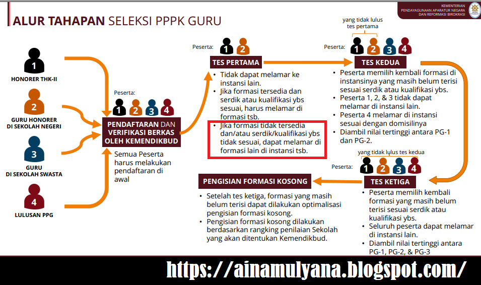 Rincian Formasi CPNS dan P3K Pemerintah Kota Mojokerto Tahun Anggaran 2021