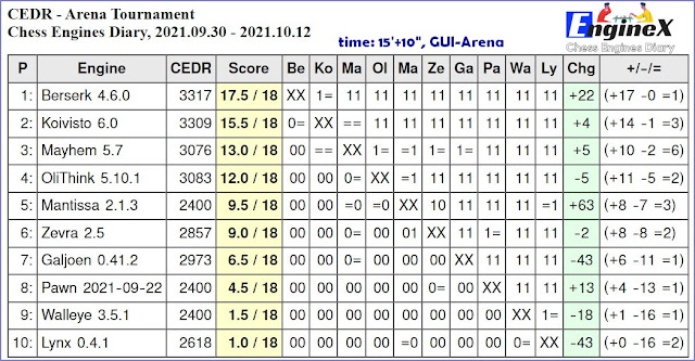 Chess Engines Diary - Tournaments 2021 - Page 14 2021.09.30.ArenaTournament15_10