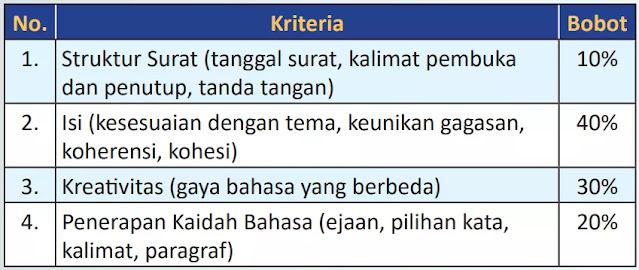 Kriteria Penilaian Lomba Menulis Surat Remaja Nasional Tahun 2021