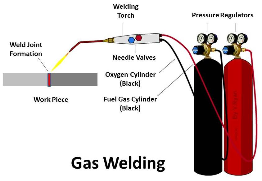 f gas welder diagram gas gas wiring diagram gas welding : principle, working, equipment, application ...
