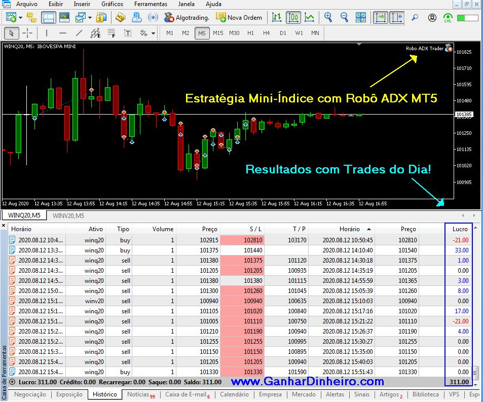 Estratégia Mini Índice para Robô Trader ADX MT5