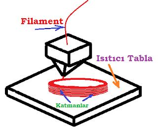 3D FDM teknolojisi  yazıcının  çalışma sistemi