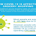 How COVID-19 is Affecting Grocery Shopping #infographic