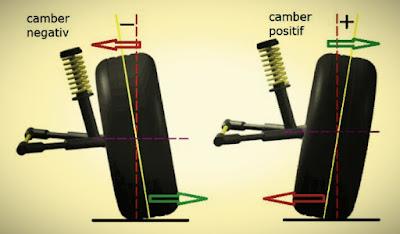 Akibat sudut camber roda mobil yang tidak sesuai