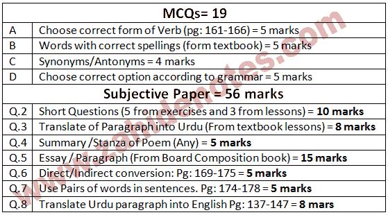 10th class English paper pattern 2020 punjab boards