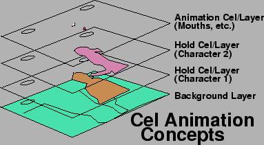 Perbedaan antara Cell Animation dan Digital Animation