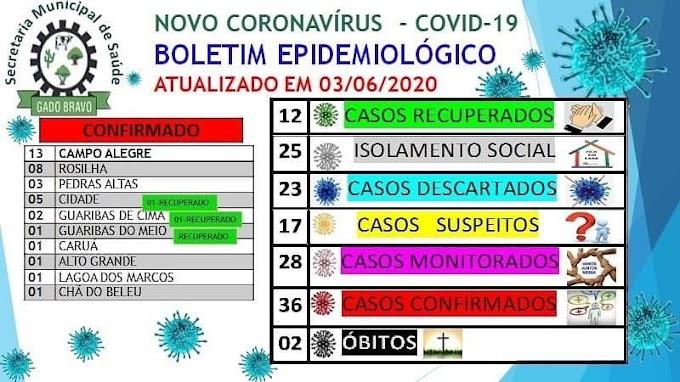 36º caso de coronavírus de Gado Bravo é confirmado no Centro da cidade