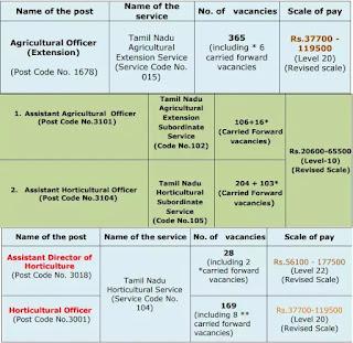 Tamil Nadu Public Service Commission Recruitment Agriculture officers