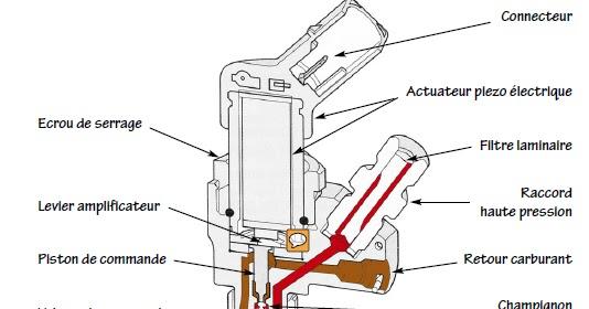 principe de fonctionnement d 39 un injecteur m canicien tout terrain. Black Bedroom Furniture Sets. Home Design Ideas