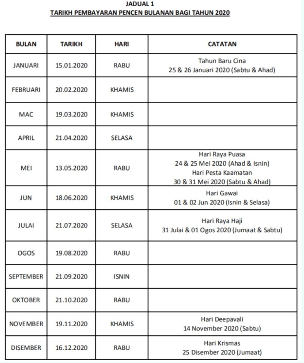 Jadual Dan Tarikh Bayaran Pencen 2021 Malaysia Spa